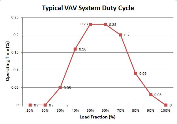 Figure 1. Typical VAV Duty Cycle.