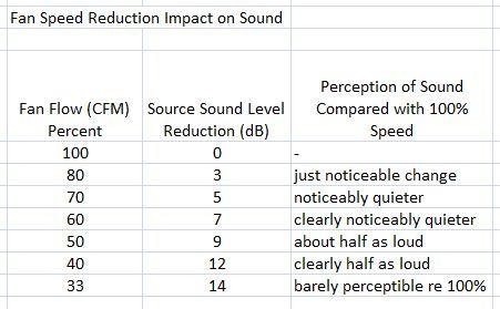 Figure 2. Fan Speed Impact on Sound