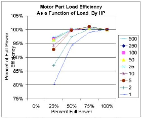 Figure 3. Motor Part Load Efficiency As a Function of Load, By HP