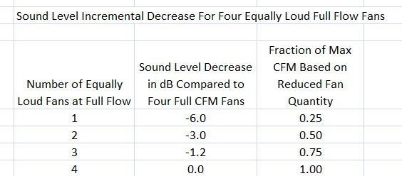 Figure 5. Sound Level Incremental Decrease for Four Equally Loud Full Flow Fans