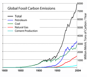 Global annual fossil fuel carbon dioxide emiss...