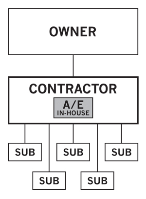 English: Contractor-led design-build, architec...