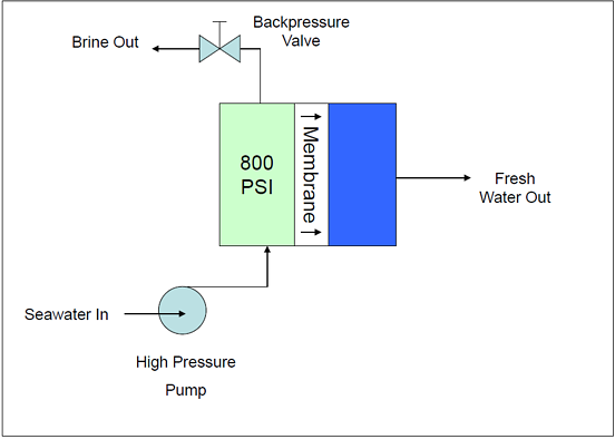 Figure 1. Example RO System Schematic--No Energy Recovery