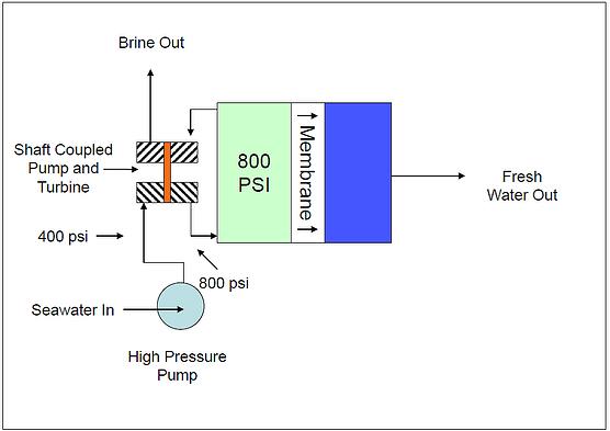Figure 2. Example RO System Schematic—Turbine Type Energy Recovery