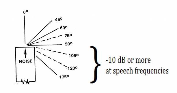 Figure 1. Directivity of Discharge Duct Sound