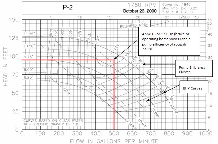 Fig 1. P-2 Catalog Curve