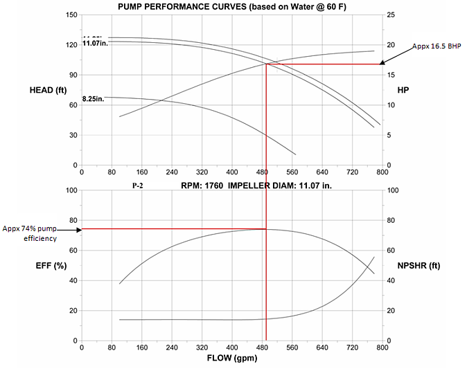 Fig 2. P-2 Selection Curve