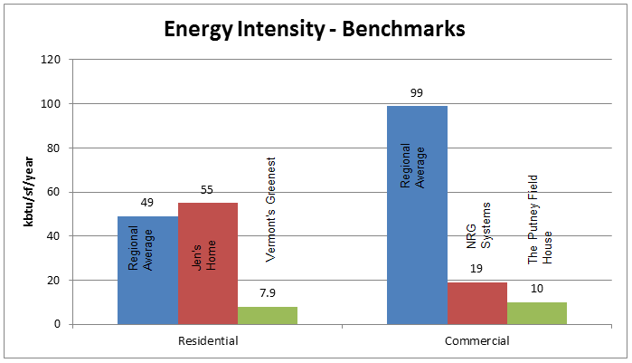Energy Intensity - Benchmarking