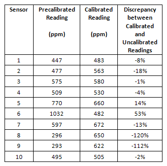 Sensor Calibration Test Results (Prior to Commissioning)