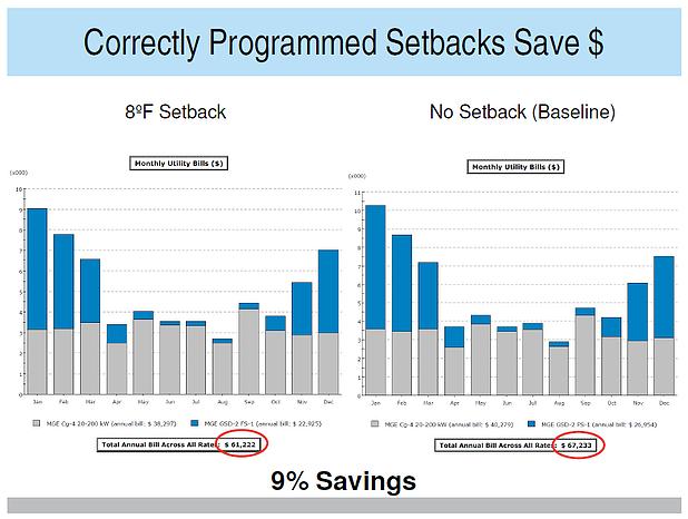 Correctly Programmed Set Backs Save $