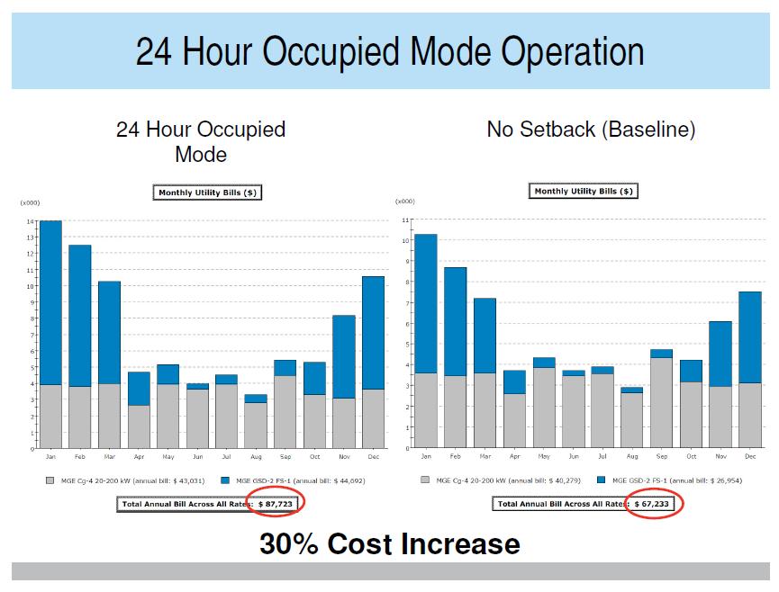 24 Hour Occupied Mode Operation