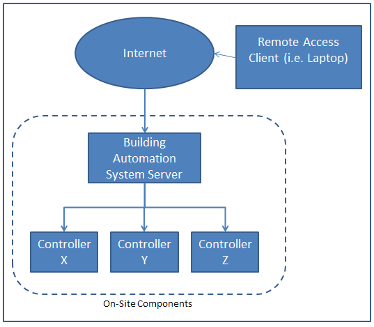 Figure 1 - Typical Building Automation System Architecture