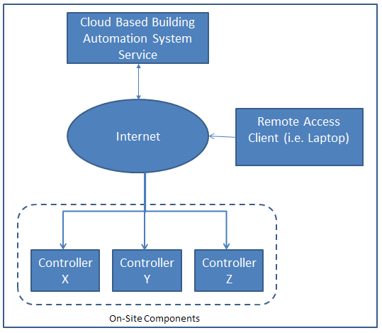 Figure 2 – Example Cloud Based DDC Architecture