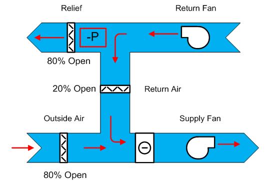 VAV Air Handler Schematic