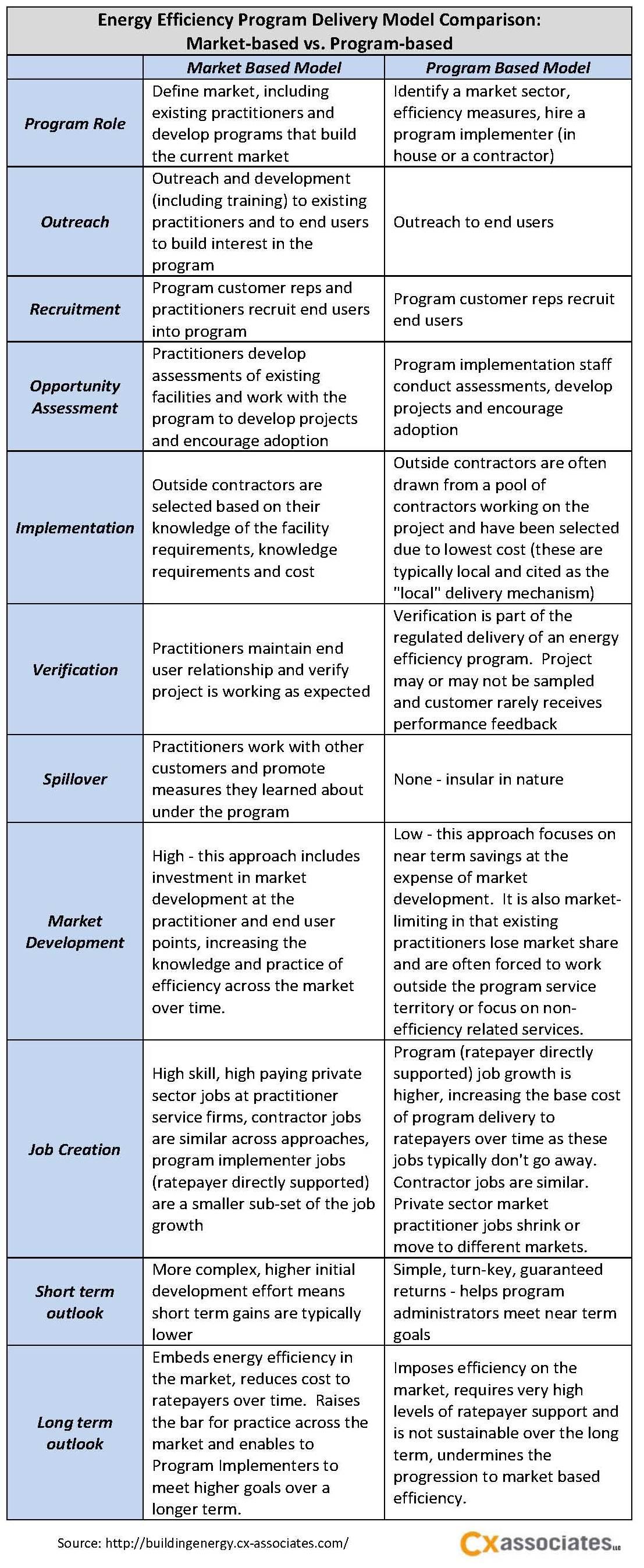 Energy Efficiency Program Delivery Model Comparison: Market‐based vs. Program‐based