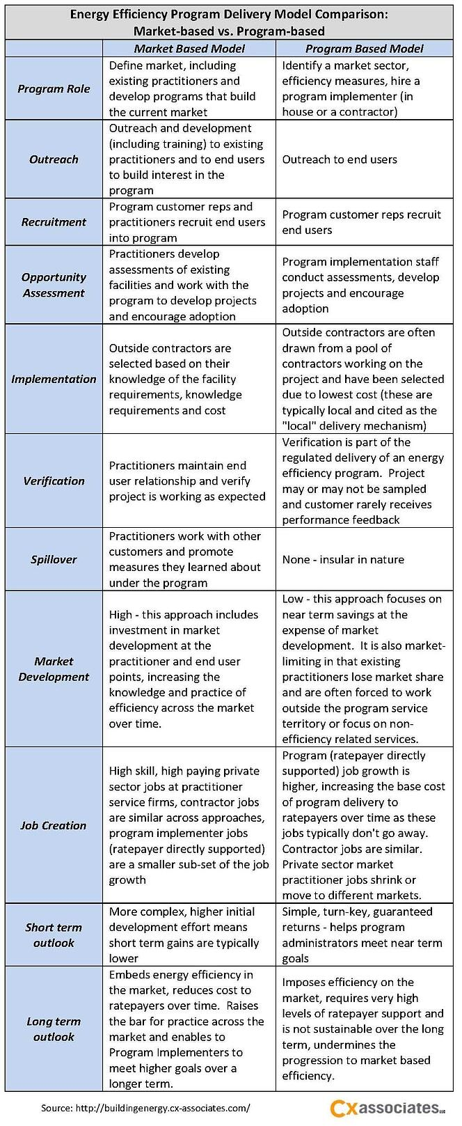 Energy Efficiency Program Delivery Model Comparison: Market‐based vs. Program‐based
