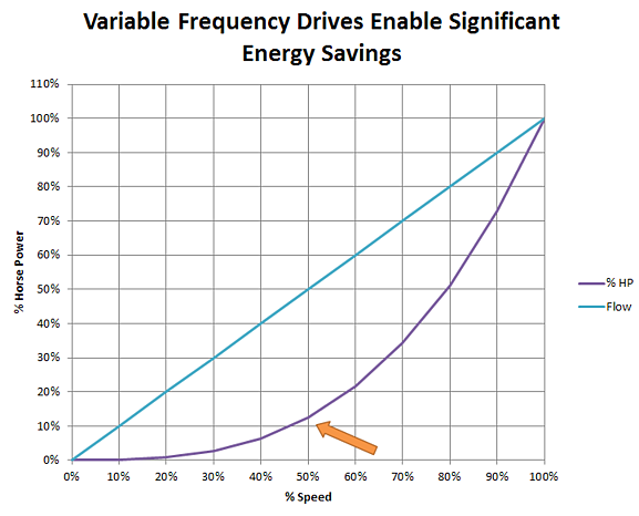 Variable Frequency Drives Enable Significant Energy Savings