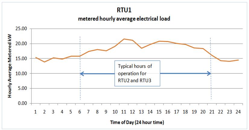 Figure 1. Metered RTU Load
