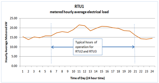 Figure 1. Metered RTU Load