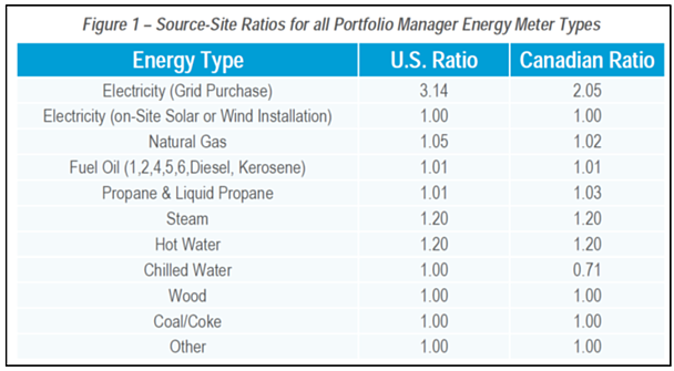 Figure 1 -  Excerpted from Energy Star Portfolio Manager Technical Reference