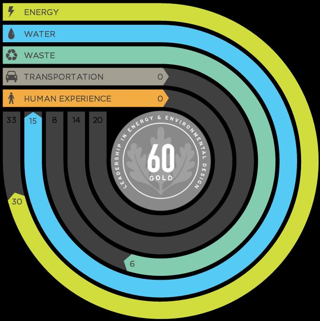 LEED Dynamic Plaque Interface (https://www.leedon.io/)
