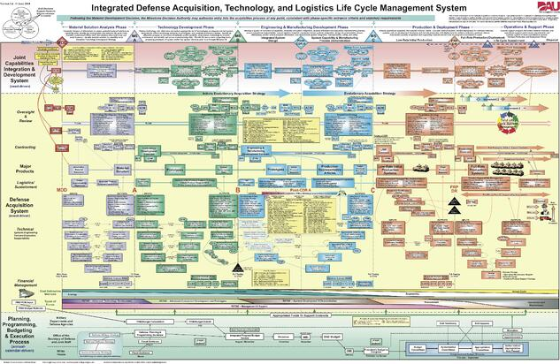 Building Commissioning panel -- image of Extremely complicated PowerPoint slide.
