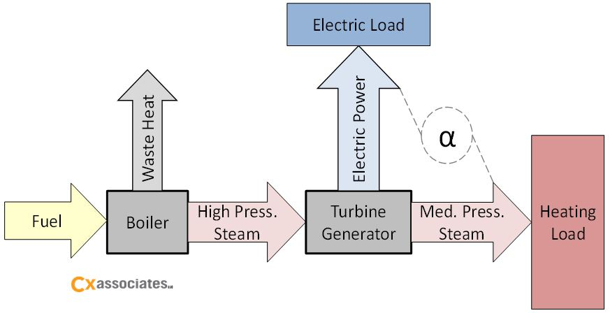 Figure 1:  Boiler backpressure turbine--generator combined heat and power (CHP) system.