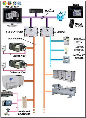 ashrae guideline 36: An example schematic from a chiller controls cut sheet