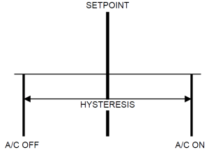 Hysteresis diagram