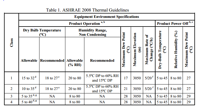 ASHRAE_2008_Thermal_Guidelines
