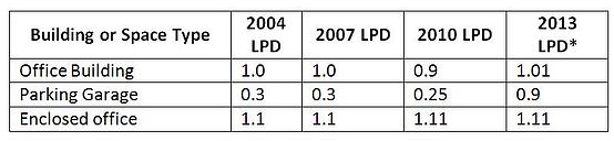 Figure 1. LPD Requirements by version of ASHRAE 90.1.*Numbers from redline version of Standard 90.1