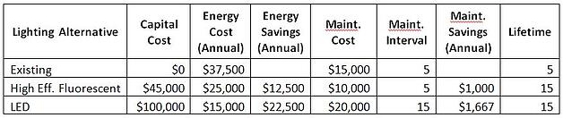 Table 1:  Example Capital Costs, Energy Costs, and Maintenance Costs for Lighting Investment Alternatives