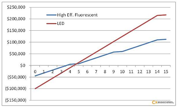 Figure 1:  Cumulative 15 year cash flows for example lighting investment alternatives.