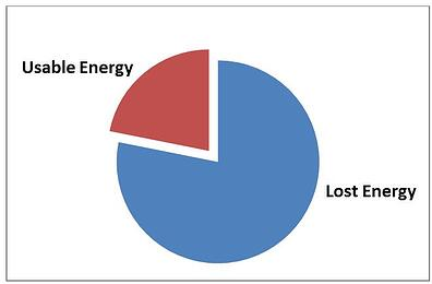 Usable vs. Lost Energy