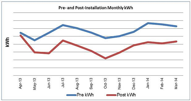 Pre- and Post-Monthly kWh