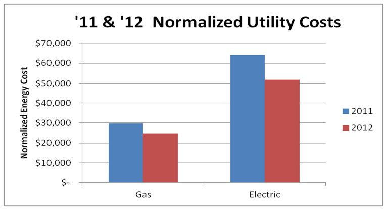 2001-2012 Normalized Fuel Costs