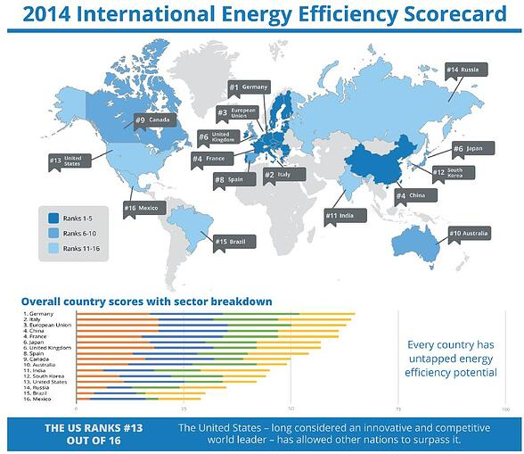 Image from 2014 International Energy Efficiency Scorecard, from ACEEE.
