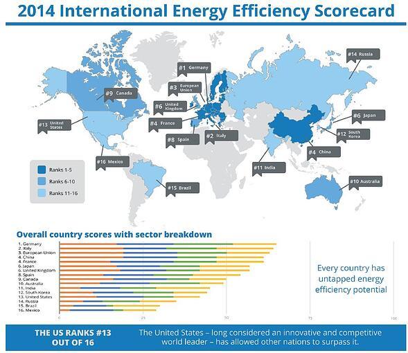 Image from 2014 International Energy Efficiency Scorecard, from ACEEE.