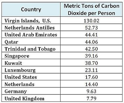 CO2perperson