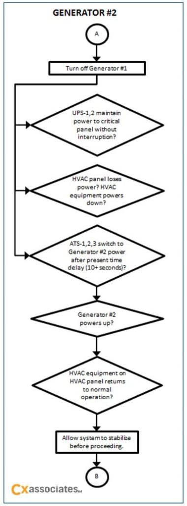 Generator #2 Testing Flow Chart