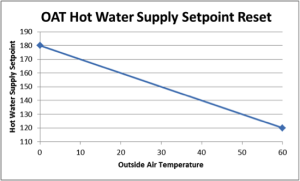 Outdoor Air Temperature (OAT) Hot Water Supply Setpoint Reset