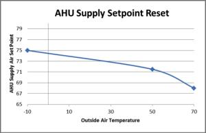 Air Handling Unit (AHU) Supply Setpoint reset