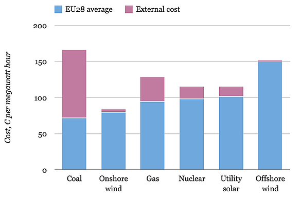 Cost_by_Energy_Source_Europe.png