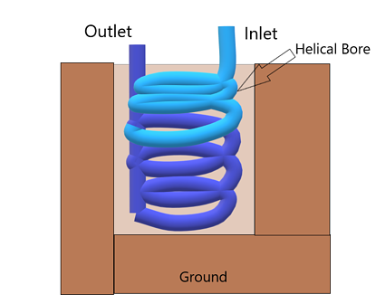 Helical Bore Example