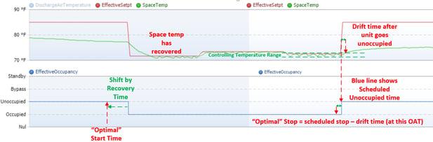 Image-36Length of optimal start time versus optimal stop time