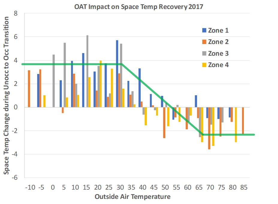 Pattern in OAT impact on space temperature recovery for different zones