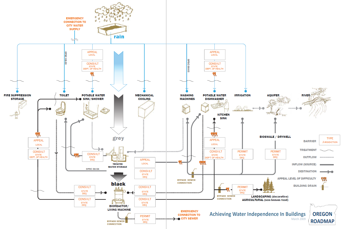 OR Roadmap for Water Independence.png