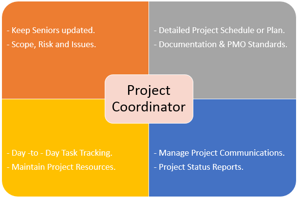 Project Coordinator Roles