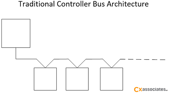 Trad_Controller_Bus_Arch.png