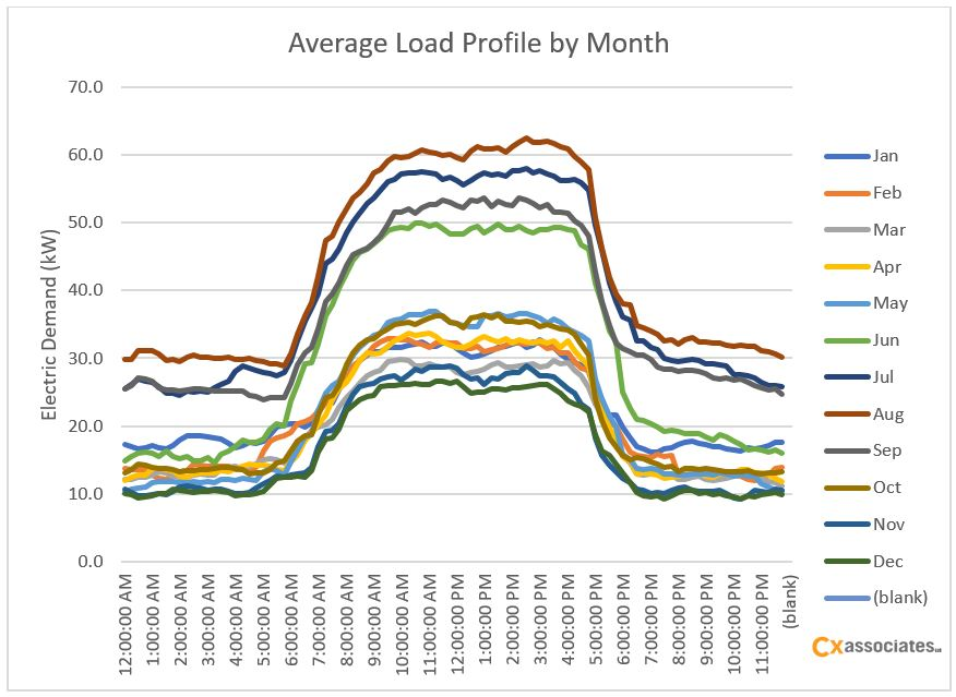 average load by month.jpg